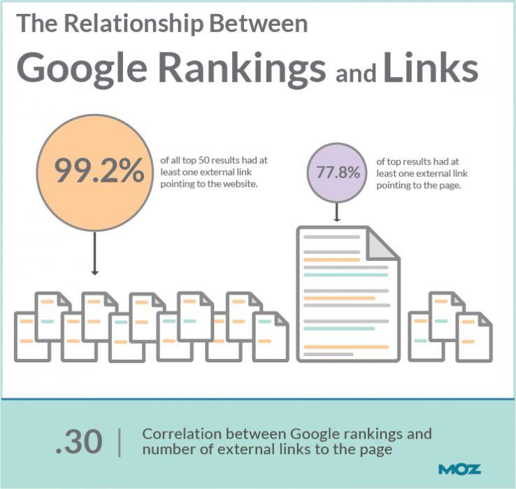 google_ranking_link