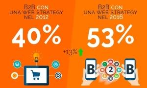 Nell'immagine è evidenziato come dal 2012 al 2016 ci sia stato un incremento del 13% nelle aziende che hanno attuato una strategia per i loro siti web