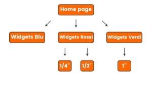 La struttura di esempio che si sta analizzando