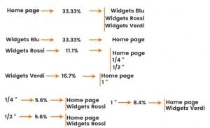 Un esempio di come il PageRank scorra in un sito web