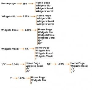 Ecco come il PageRank scorre nella struttura dei link interni in un sito web