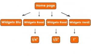 Una struttura differente per portare allo stesso livello il valore delle sotto categorie