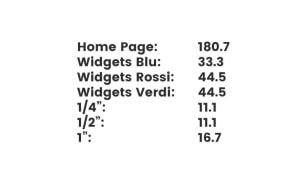 I risultati di come il PageRank scorra su un sito web utilizzando la formula base