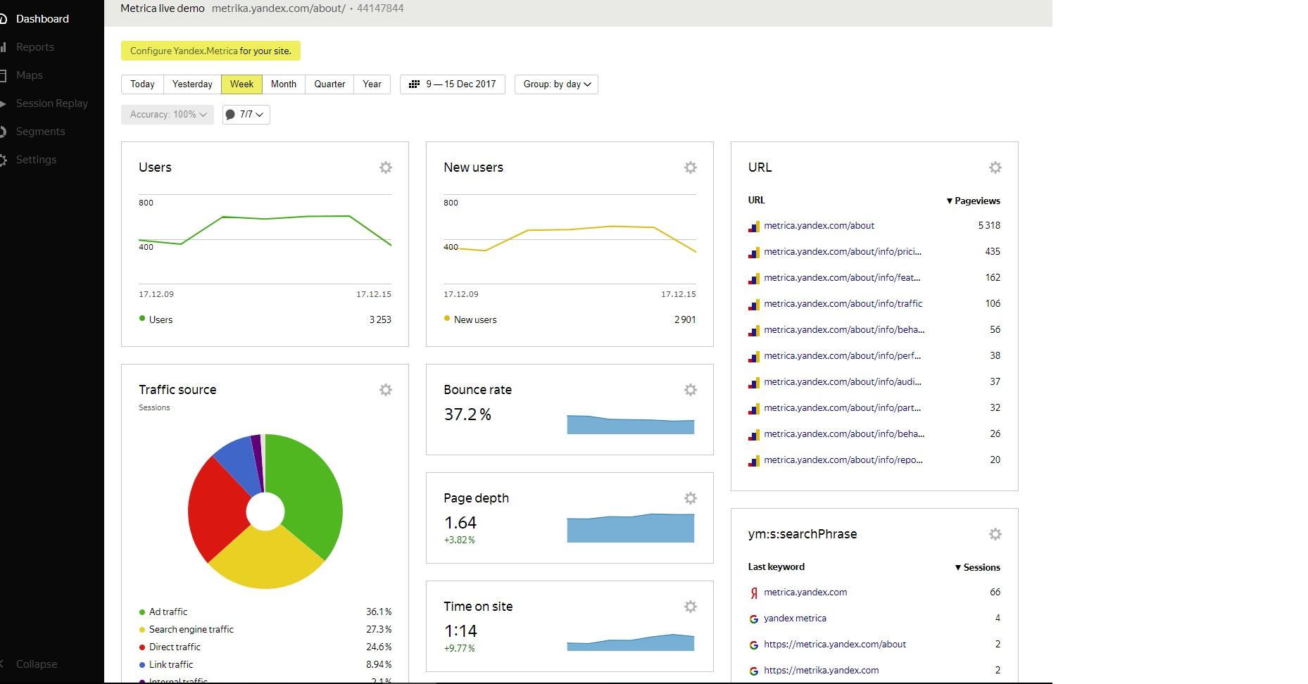 Yandex Metrica, le funzionalità