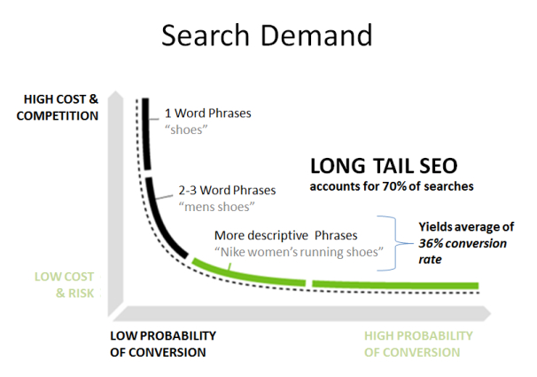 long tail - seo per hotel